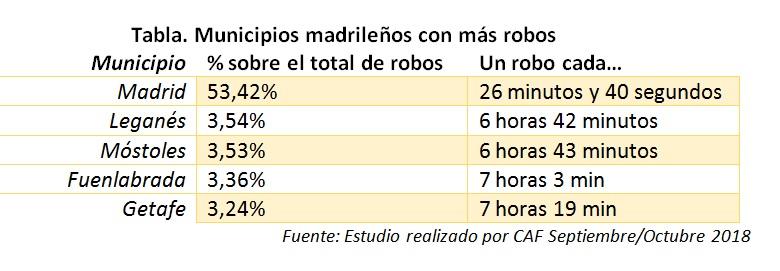 Información sobre las viviendas que más roban en Madrid
